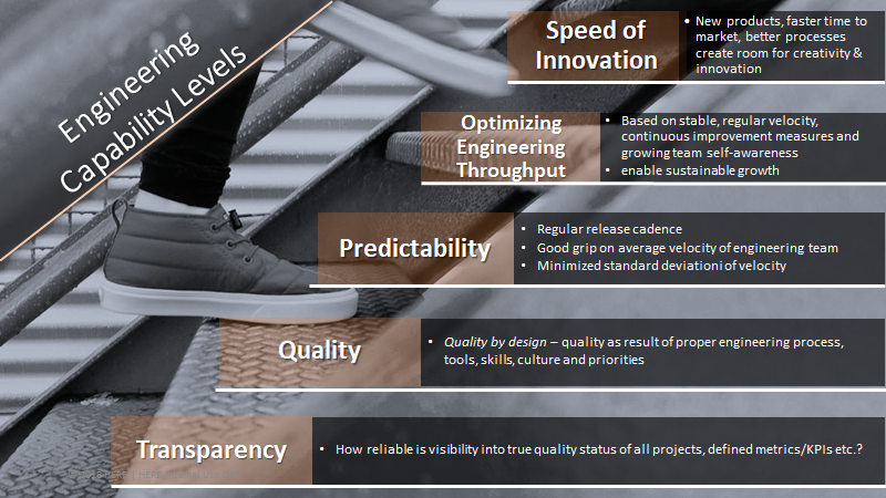 Is agile about speed or about quality?