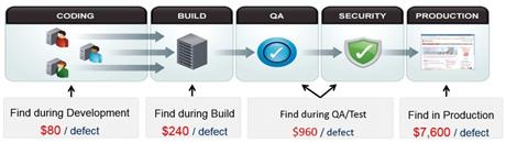 Quality Managementfor Software Product Development